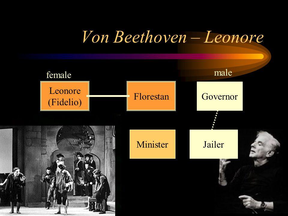 Von Beethoven – Leonore Florestan Leonore (Fidelio) Minister Governor Jailer female male