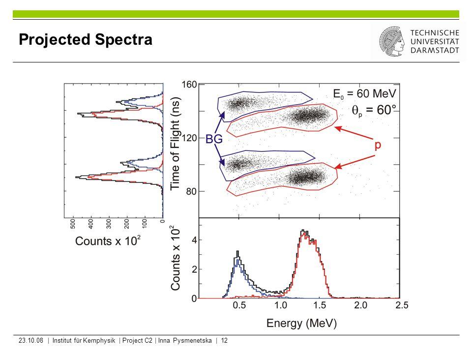 23.10.08 | Institut für Kernphysik | Project C2 | Inna Pysmenetska | 12 Projected Spectra