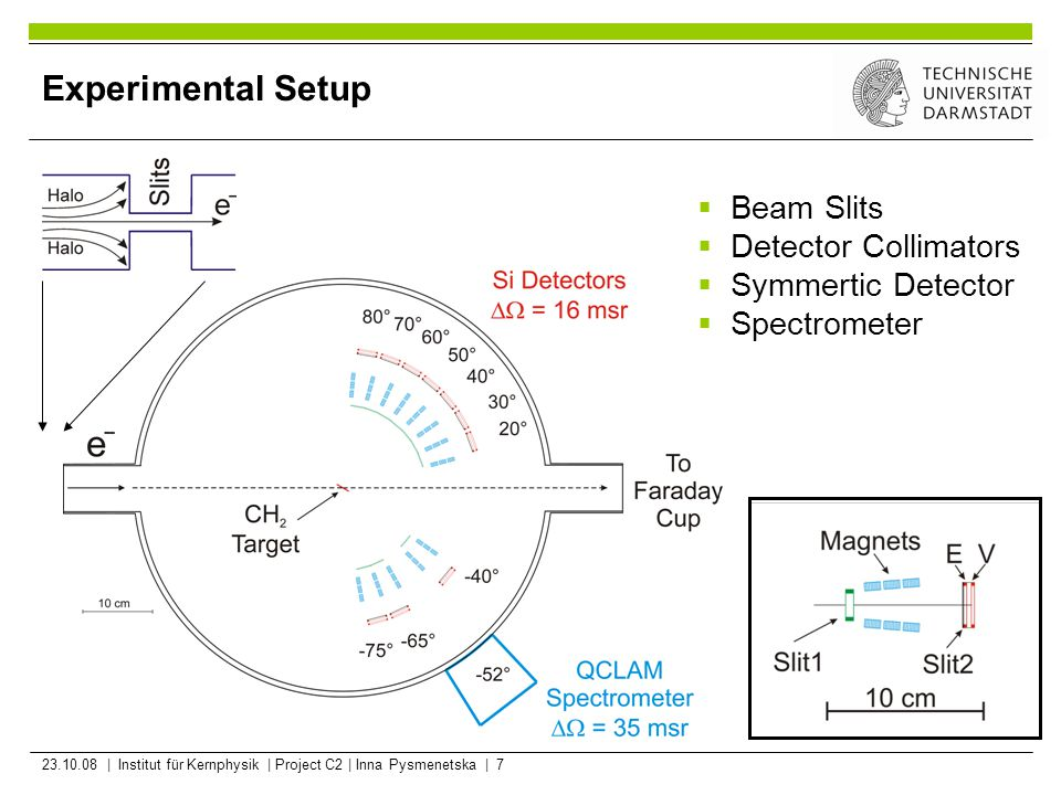 23.10.08 | Institut für Kernphysik | Project C2 | Inna Pysmenetska | 7 Experimental Setup  Beam Slits  Detector Collimators  Symmertic Detector  S