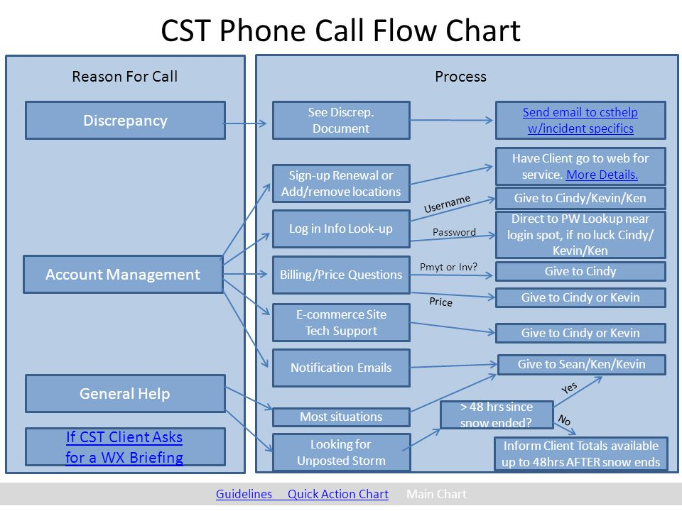 CST Phone Call Flow Chart Discrepancy Account Management General Help Reason For Call See Discrep.