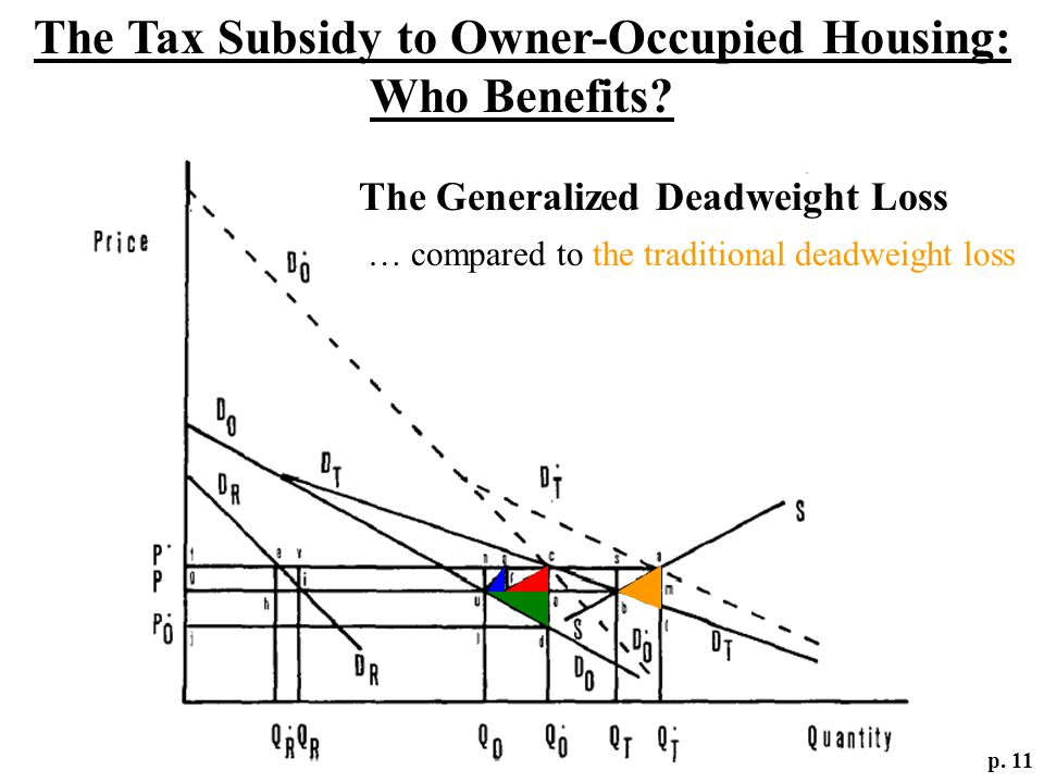 The Tax Subsidy to Owner-Occupied Housing: Who Benefits? p. 11 The Generalized Deadweight Loss … compared to the traditional deadweight loss