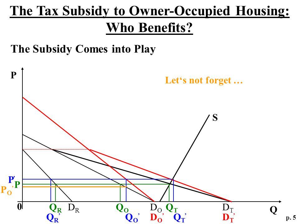 The Tax Subsidy to Owner-Occupied Housing: Who Benefits? p. 5 The Subsidy Comes into Play Q P 0 DRDR DODO DTDT S P QRQR QOQO QTQT DO,DO, DT,DT, P,P, Q
