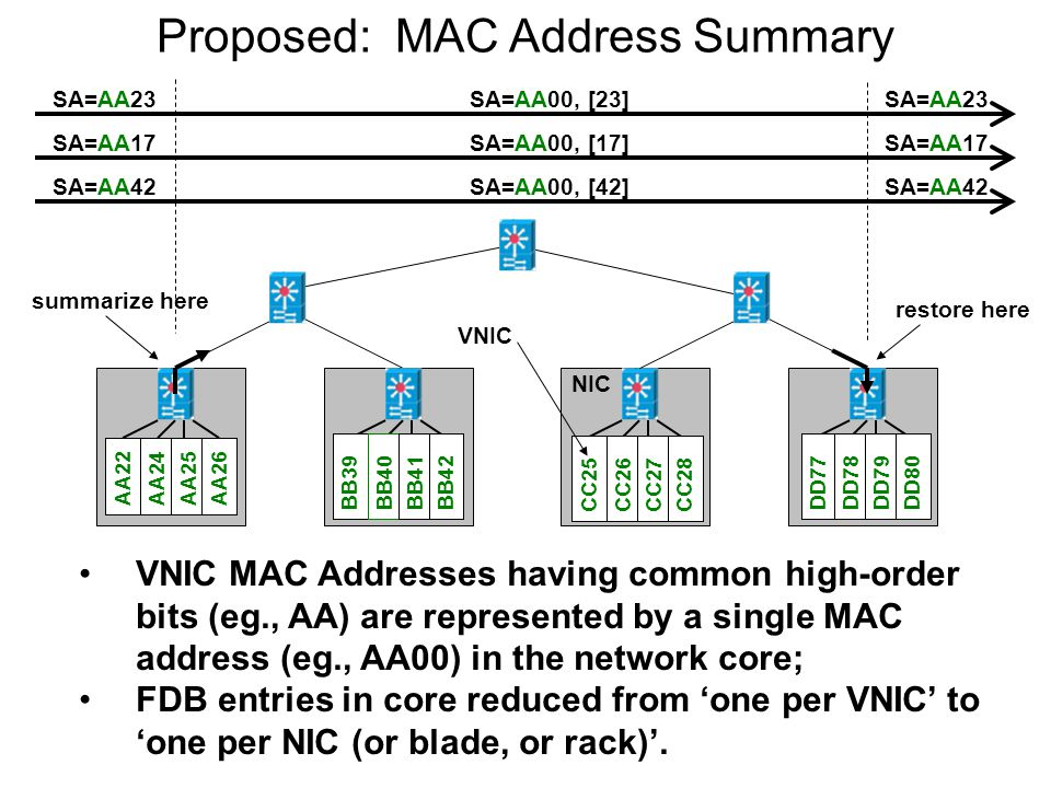 March 20093 Proposed: MAC Address Summary VNIC MAC Addresses having common high-order bits (eg., AA) are represented by a single MAC address (eg., AA00) in the network core; FDB entries in core reduced from 'one per VNIC' to 'one per NIC (or blade, or rack)'.