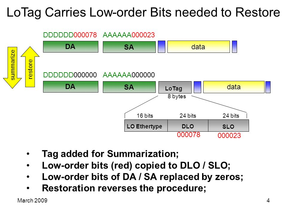 March 20094 LoTag Carries Low-order Bits needed to Restore Tag added for Summarization; Low-order bits (red) copied to DLO / SLO; Low-order bits of DA / SA replaced by zeros; Restoration reverses the procedure; DA SA DDDDDD000078AAAAAA000023 data LoTag LO EthertypeDLO 16 bits24 bits 8 bytes 000023 000078 SLO data DA SA DDDDDD000000AAAAAA000000 summarize restore