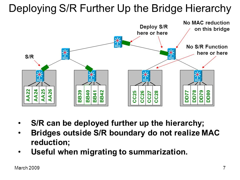 March 20097 Deploying S/R Further Up the Bridge Hierarchy S/R can be deployed further up the hierarchy; Bridges outside S/R boundary do not realize MAC reduction; Useful when migrating to summarization.