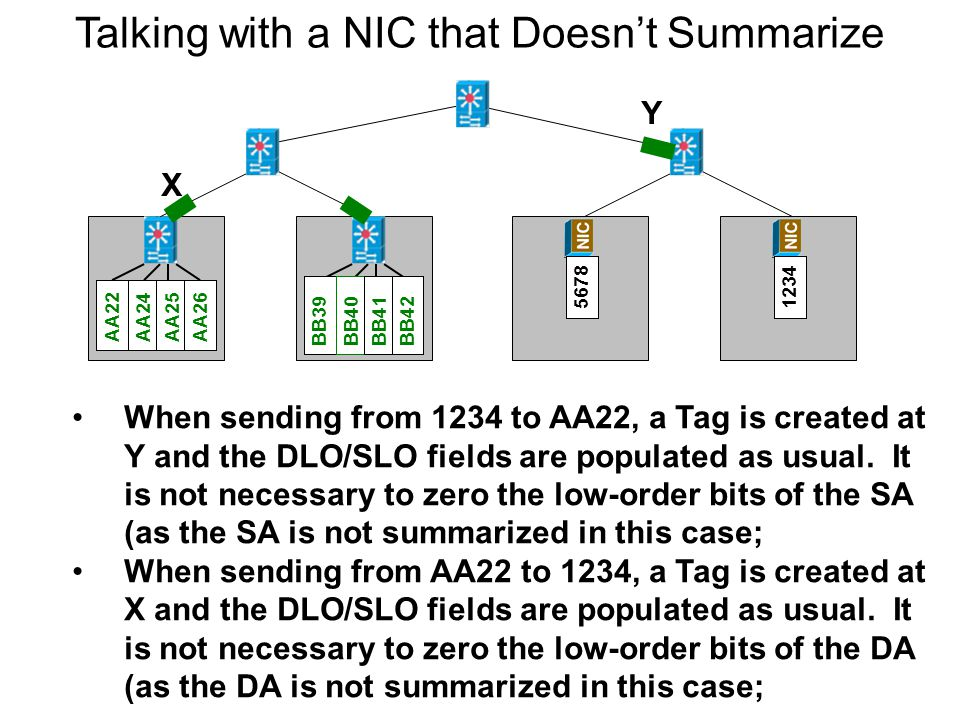 March 20099 Talking with a NIC that Doesn't Summarize When sending from 1234 to AA22, a Tag is created at Y and the DLO/SLO fields are populated as usual.
