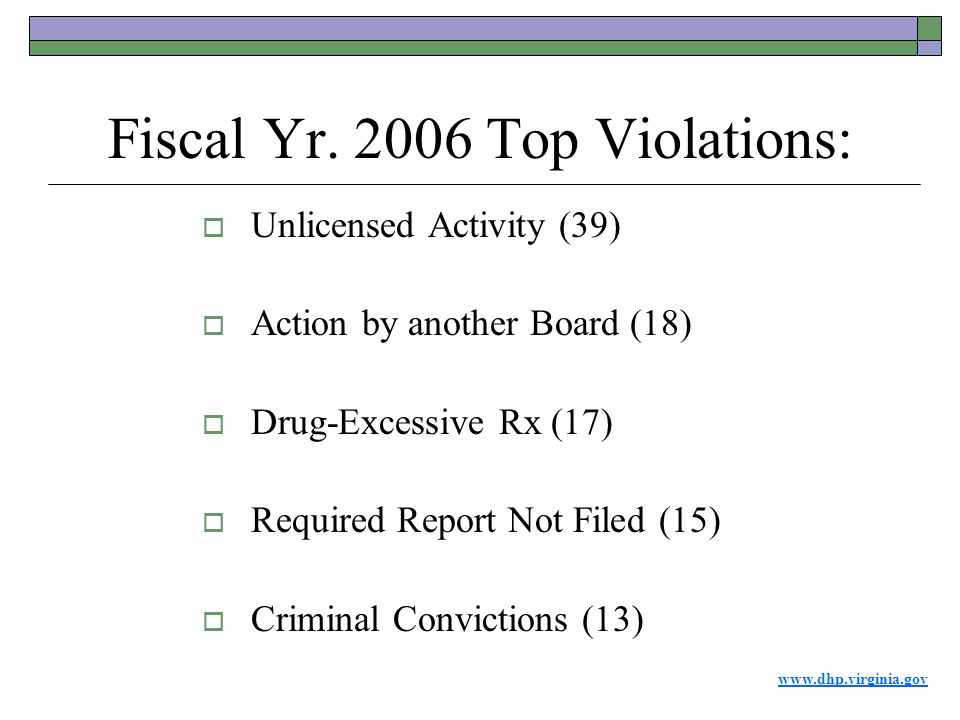 www.dhp.virginia.gov Fiscal Yr. 2006 Top Violations:  Unlicensed Activity (39)  Action by another Board (18)  Drug-Excessive Rx (17)  Required Rep