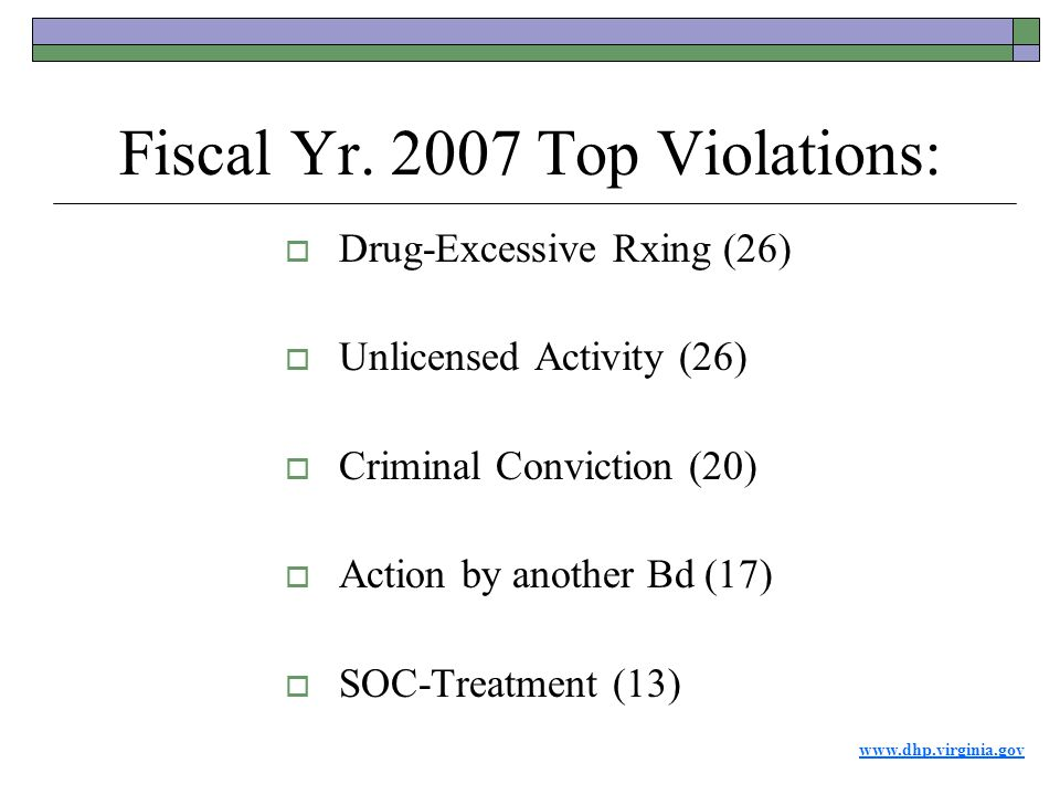 www.dhp.virginia.gov Fiscal Yr. 2007 Top Violations:  Drug-Excessive Rxing (26)  Unlicensed Activity (26)  Criminal Conviction (20)  Action by ano