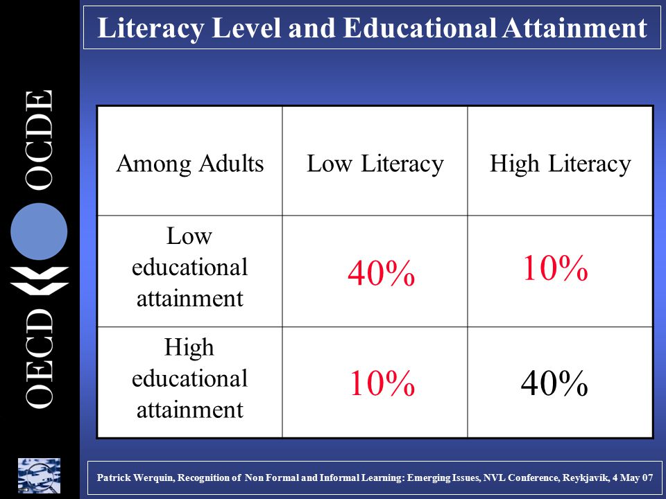 Literacy Level and Educational Attainment Patrick Werquin, Recognition of Non Formal and Informal Learning: Emerging Issues, NVL Conference, Reykjavík, 4 May 07 Among AdultsLow LiteracyHigh Literacy Low educational attainment High educational attainment 40% 10%