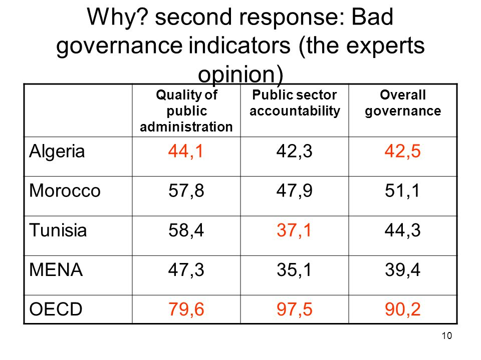 10 Why? second response: Bad governance indicators (the experts opinion) Quality of public administration Public sector accountability Overall governa