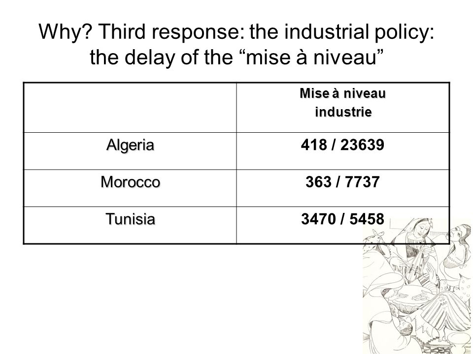 """13 Why? Third response: the industrial policy: the delay of the """"mise à niveau"""" Mise à niveau industrieAlgeria418 / 23639 Morocco363 / 7737 Tunisia347"""