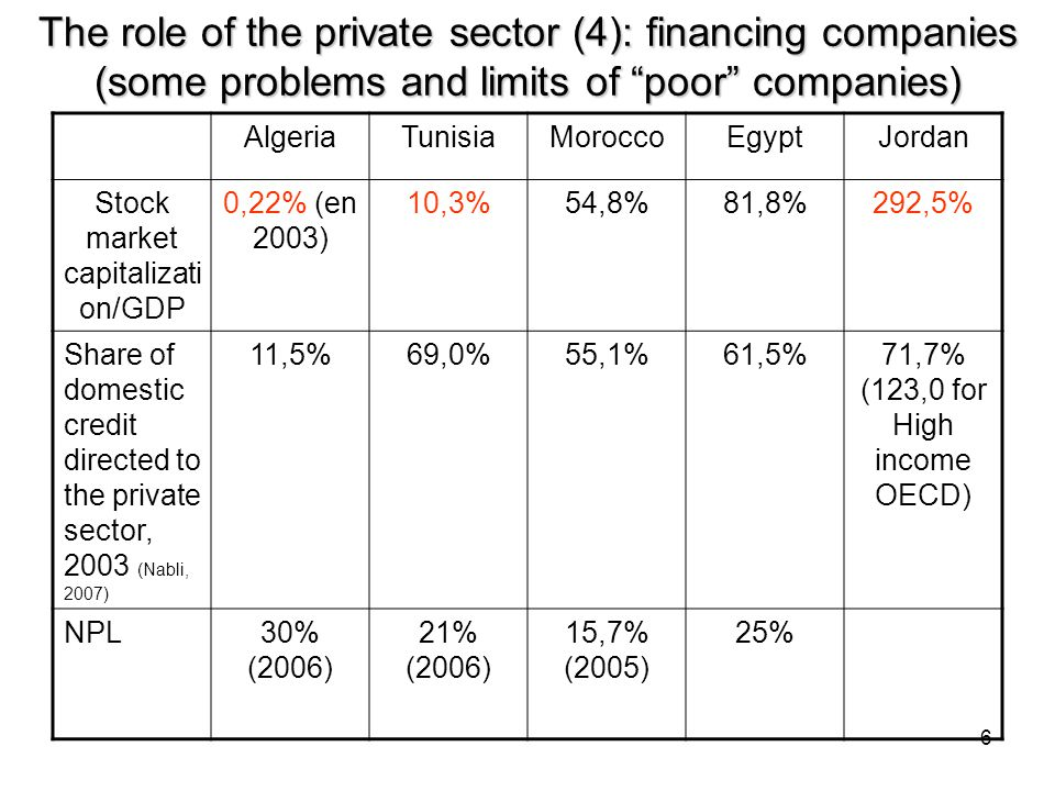 6 The role of the private sector (4): financing companies (some problems and limits of poor companies) AlgeriaTunisiaMoroccoEgyptJordan Stock market capitalizati on/GDP 0,22% (en 2003) 10,3%54,8%81,8%292,5% Share of domestic credit directed to the private sector, 2003 (Nabli, 2007) 11,5%69,0%55,1%61,5%71,7% (123,0 for High income OECD) NPL30% (2006) 21% (2006) 15,7% (2005) 25%