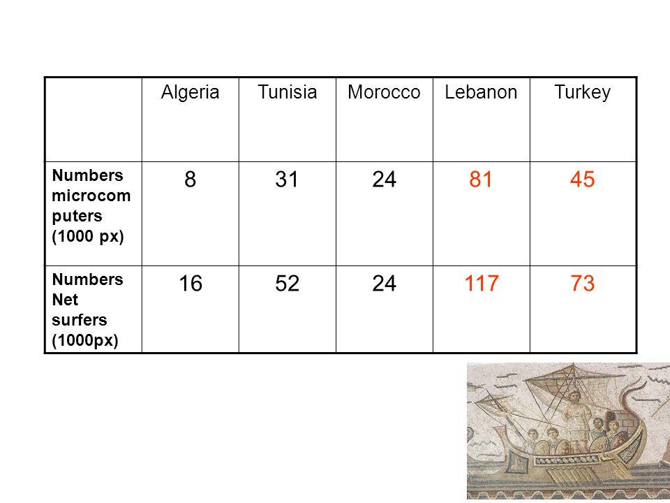 8 AlgeriaTunisiaMoroccoLebanonTurkey Numbers microcom puters (1000 px) 831248145 Numbers Net surfers (1000px) 16522411773