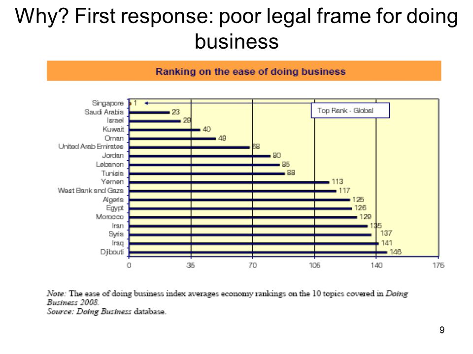 9 Why First response: poor legal frame for doing business