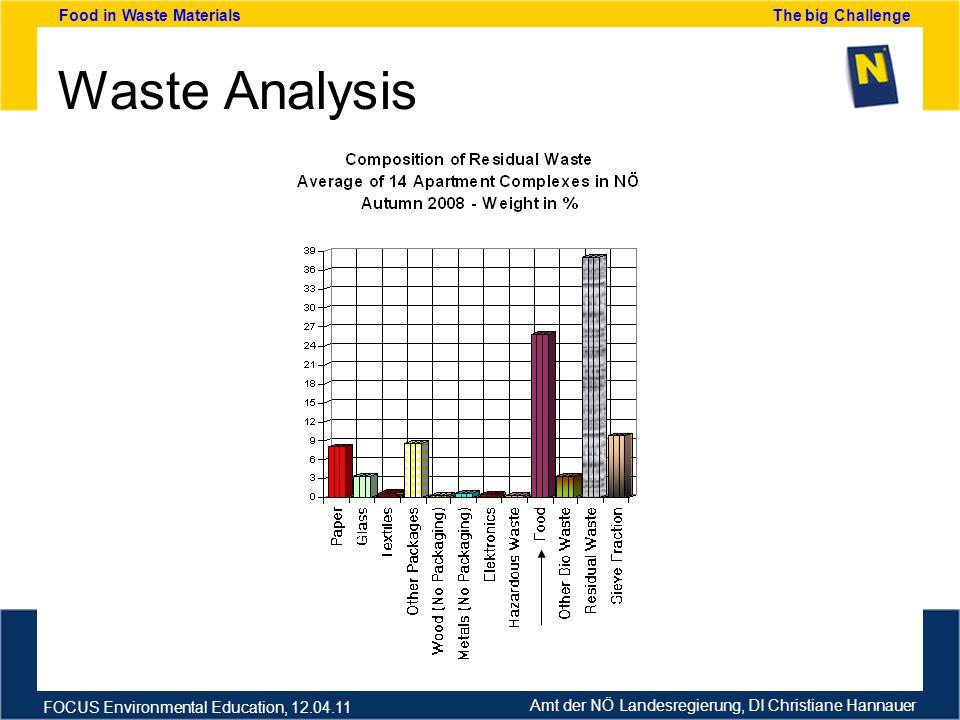Amt der NÖ Landesregierung, DI Christiane Hannauer FOCUS Environmental Education, 12.04.11 Food in Waste Materials The big Challenge Waste Analysis
