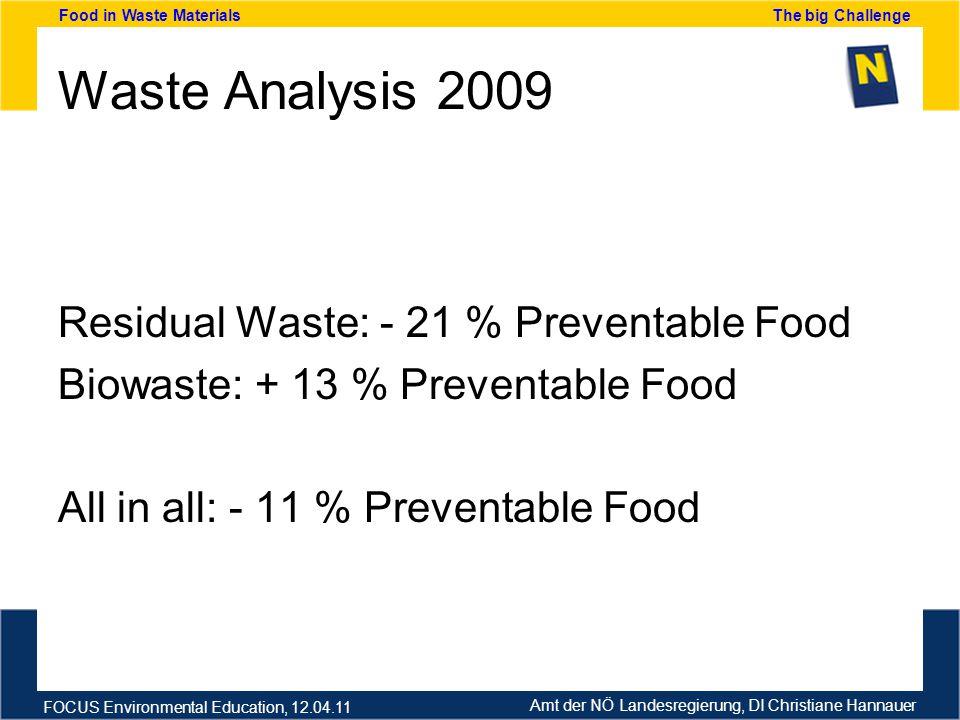 Amt der NÖ Landesregierung, DI Christiane Hannauer FOCUS Environmental Education, 12.04.11 Food in Waste Materials The big Challenge Waste Analysis 2009 Residual Waste: - 21 % Preventable Food Biowaste: + 13 % Preventable Food All in all: - 11 % Preventable Food
