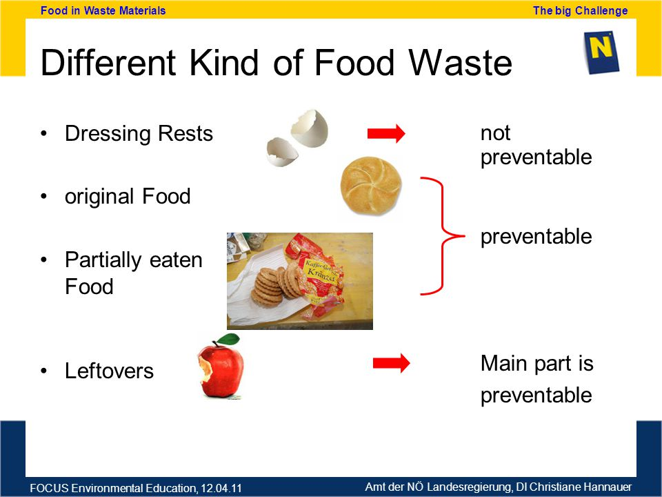 Amt der NÖ Landesregierung, DI Christiane Hannauer FOCUS Environmental Education, 12.04.11 Food in Waste Materials The big Challenge Different Kind of Food Waste Dressing Rests original Food Partially eaten Food Leftovers not preventable Main part is preventable