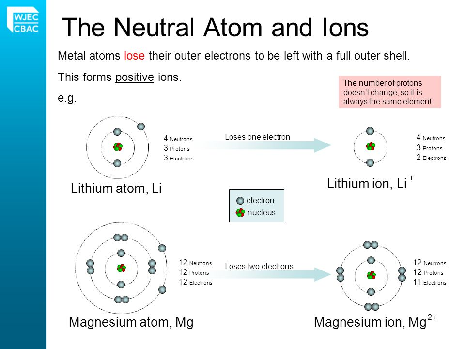 Metal atoms lose their outer electrons to be left with a full outer shell. This forms positive ions. e.g. Loses two electrons Loses one electron The N