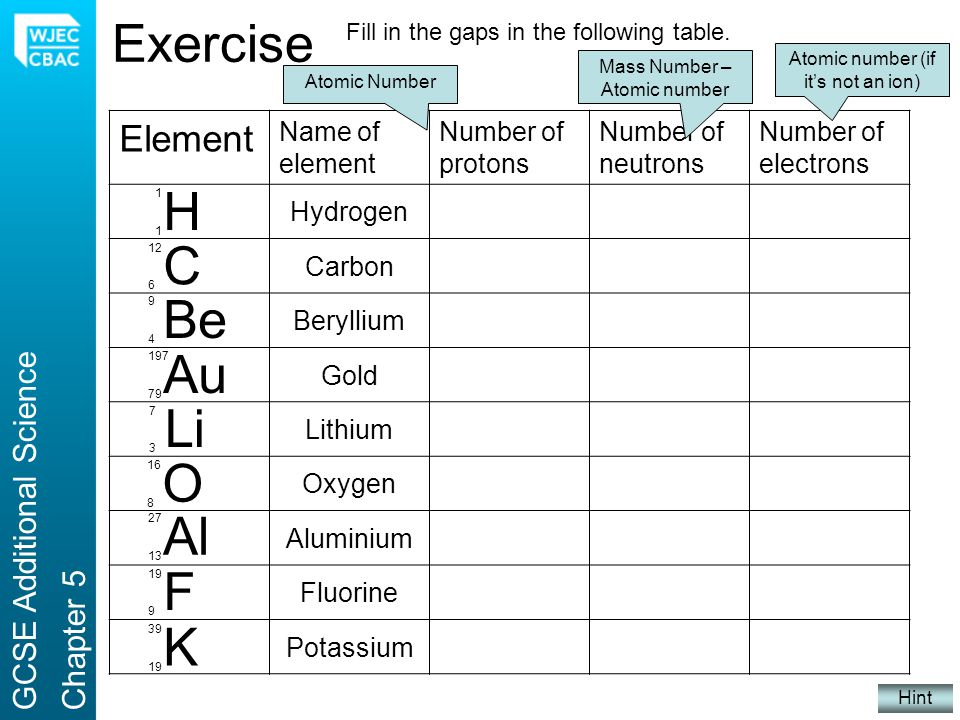 Exercise Fill in the gaps in the following table. H 1 1 Element Name of element Number of protons Number of neutrons Number of electrons Hydrogen 101