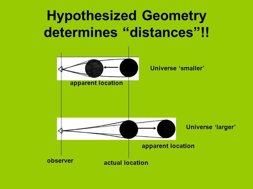Hypothesized Geometry determines distances !.