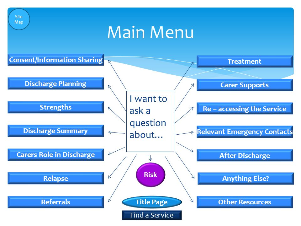 Main Menu Consent/Information Sharing Referrals Re – accessing the Service Relevant Emergency Contacts Carers Role in Discharge Discharge Summary Strengths Treatment Discharge Planning Carer Supports Relapse After Discharge Anything Else.