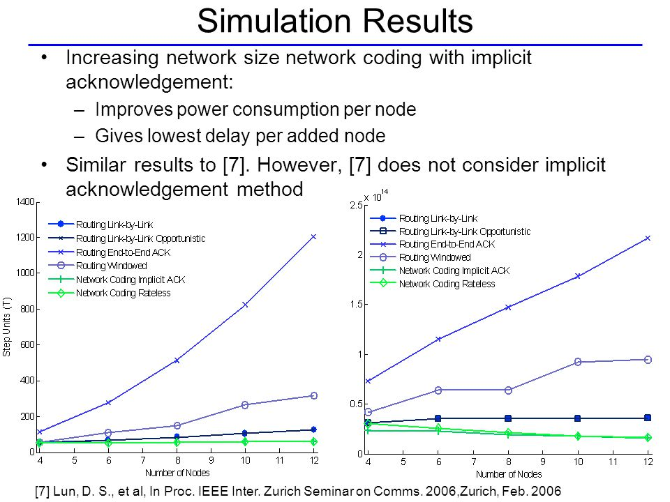 Simulation Results Increasing network size network coding with implicit acknowledgement: –Improves power consumption per node –Gives lowest delay per added node Similar results to [7].