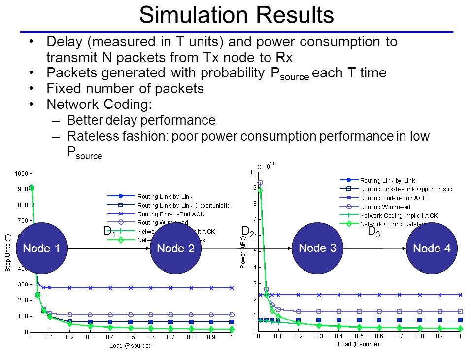 Simulation Results Delay (measured in T units) and power consumption to transmit N packets from Tx node to Rx Packets generated with probability P source each T time Fixed number of packets Network Coding: –Better delay performance –Rateless fashion: poor power consumption performance in low P source Node 1Node 2Node 4 Node 3 D1D1 D2D2 D3D3