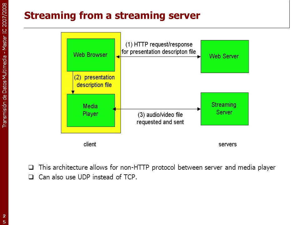 Transmisión de Datos Multimedia - Master IC 2007/2008 25 Streaming from a streaming server  This architecture allows for non-HTTP protocol between se