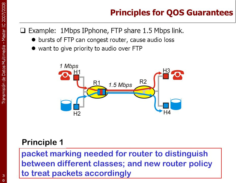 Transmisión de Datos Multimedia - Master IC 2007/2008 30 Principles for QOS Guarantees  Example: 1Mbps IPphone, FTP share 1.5 Mbps link. bursts of FT