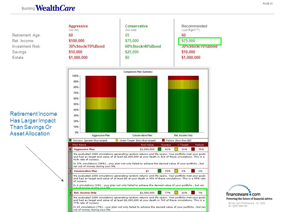 ©Copyright Financeware, Inc. 2002 All rights reserved Building PAGE 30 Increased Savings Hardly Had Any Impact Aggressive Conservative Recommended (to