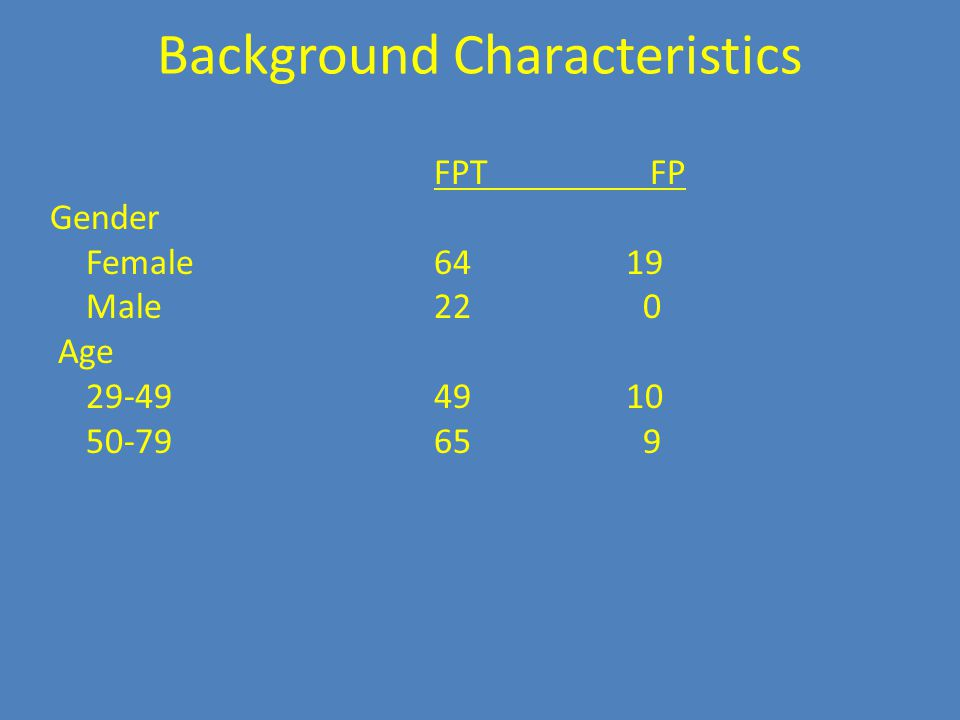 Background Characteristics FPT FP Gender Female6419 Male22 0 Age 29-494910 50-7965 9
