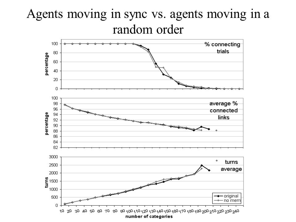 Agents moving in sync vs. agents moving in a random order
