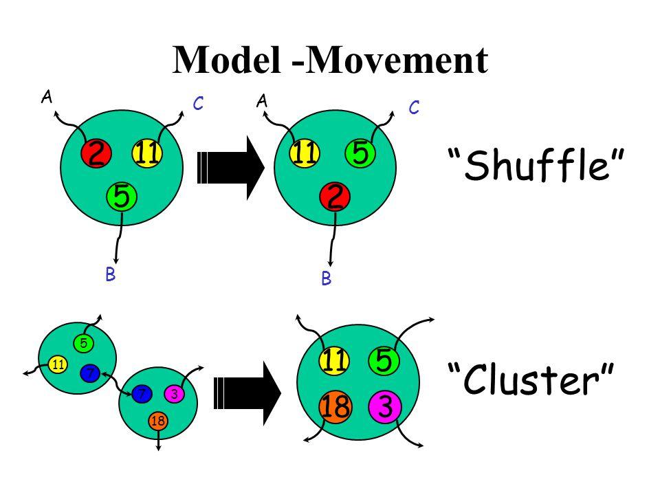 Model -Movement Cluster 7 18 3 5 11 7 5 183 2 5 11 2 5 Shuffle A B C A B C