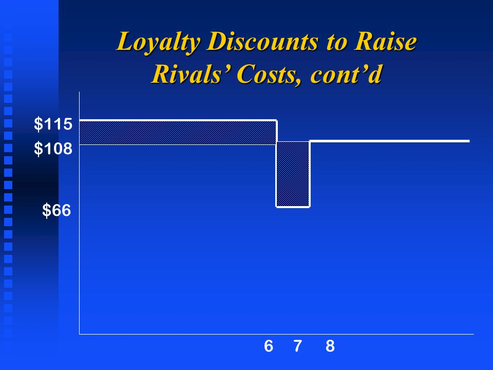 $115 $108 $66 678 Loyalty Discounts to Raise Rivals' Costs, cont'd