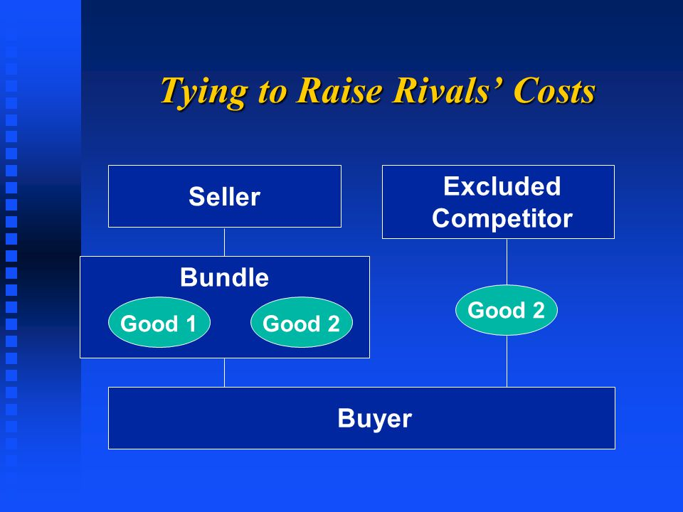 Tying to Raise Rivals' Costs Good 1Good 2 Seller Buyer Bundle Excluded Competitor Good 2