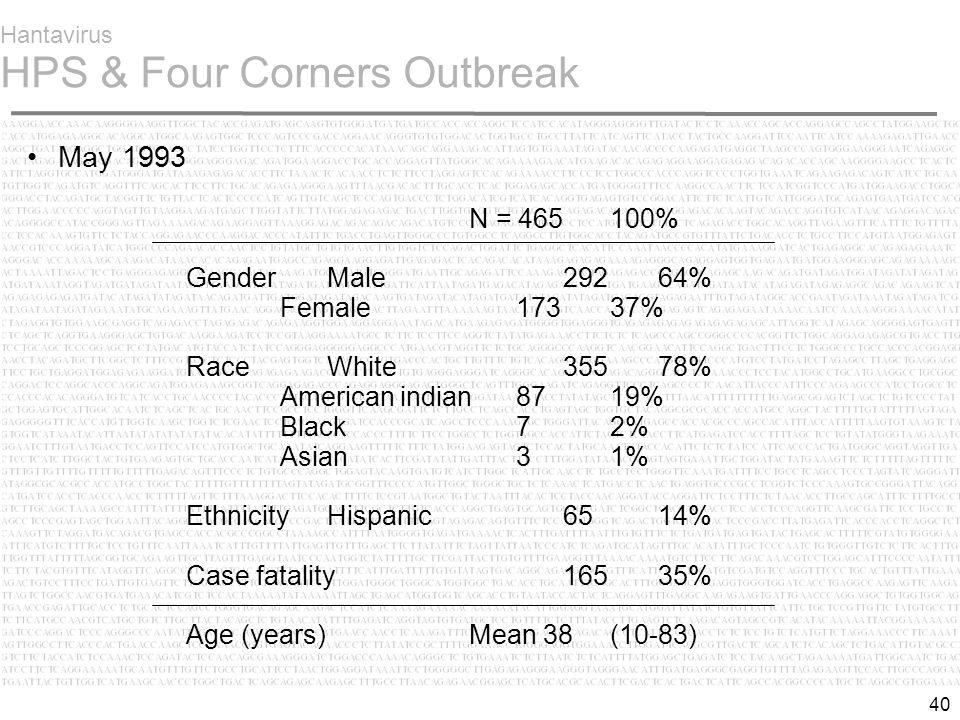 40 Hantavirus HPS & Four Corners Outbreak May 1993 N = 465 100% Gender Male 292 64% Female 173 37% RaceWhite 355 78% American indian 87 19% Black 72% Asian 31% EthnicityHispanic65 14% Case fatality16535% Age (years)Mean 38 (10-83)