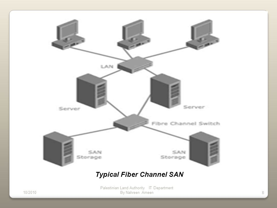 A NAS identifies data by file name and byte offsets, transfers file data or file meta-data (file s owner, permissions, creation data, etc.), and handles security, user authentication, file locking.
