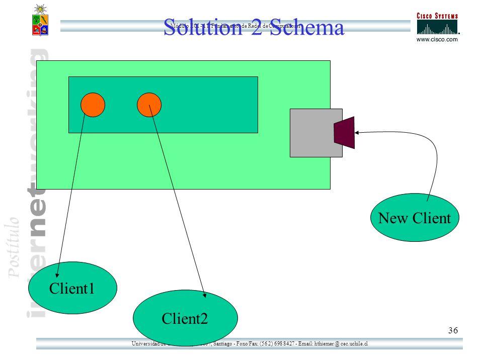 Universidad de Chile - Tupper 2007, Santiago - Fono/Fax: (56 2) 698 8427 - Email: hthiemer @ cec.uchile.cl Módulo ECI - 11: Fundamentos de Redes de Computadores 36 Solution 2 Schema Client1 Client2 New Client
