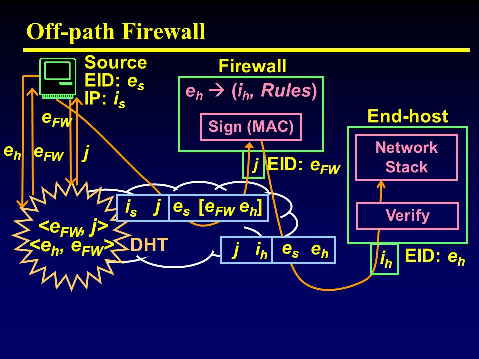 Off-path Firewall e h  (i h, Rules) Network Stack isis jeses [e FW e h ] ihih j eses eheh eheh e FW j DHT Source EID: e s IP: i s Firewall End-host ihih j EID: e FW EID: e h Sign (MAC) Verify