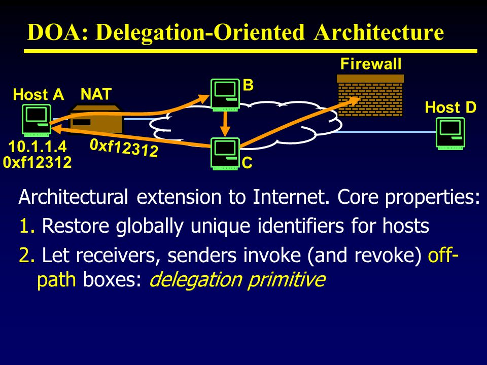 DOA: Delegation-Oriented Architecture Architectural extension to Internet.