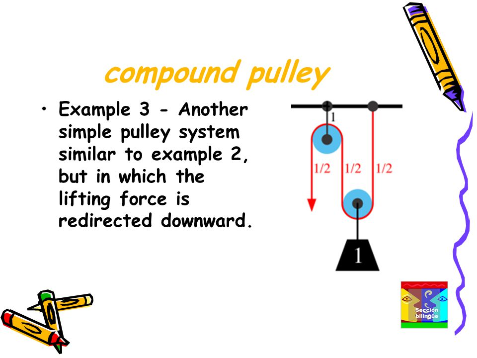 compound pulley Example 3 - Another simple pulley system similar to example 2, but in which the lifting force is redirected downward.