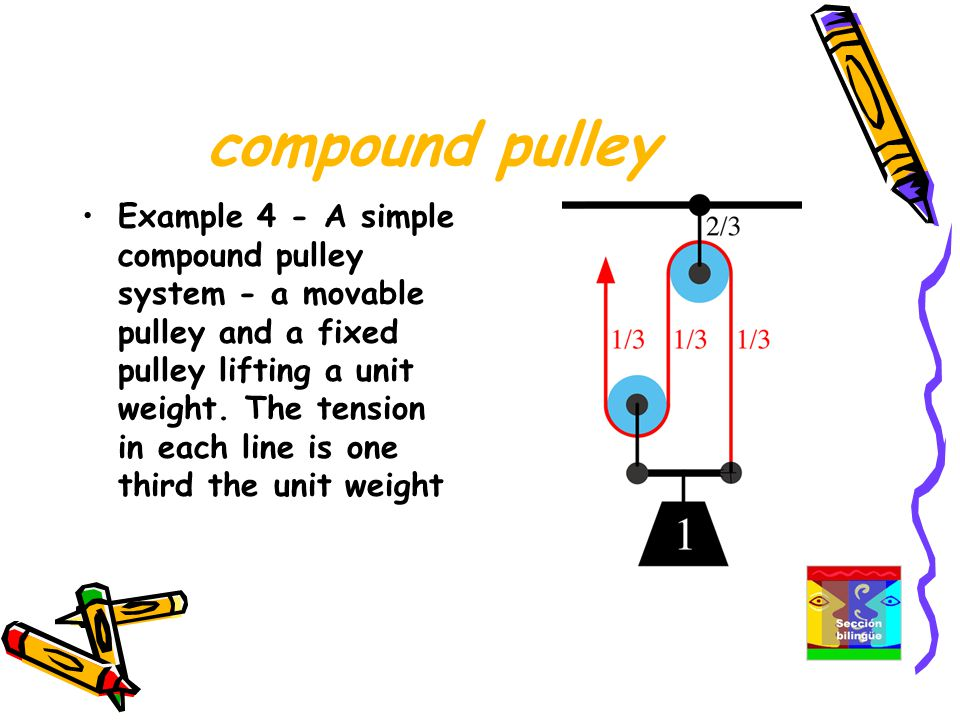 compound pulley Example 4 - A simple compound pulley system - a movable pulley and a fixed pulley lifting a unit weight.