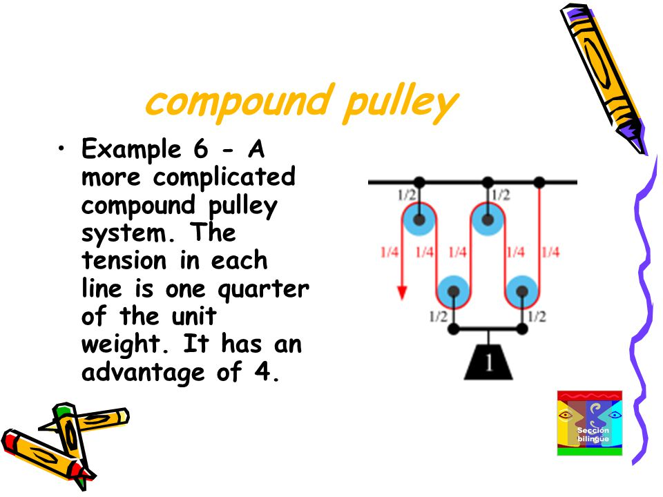 compound pulley Example 6 - A more complicated compound pulley system.
