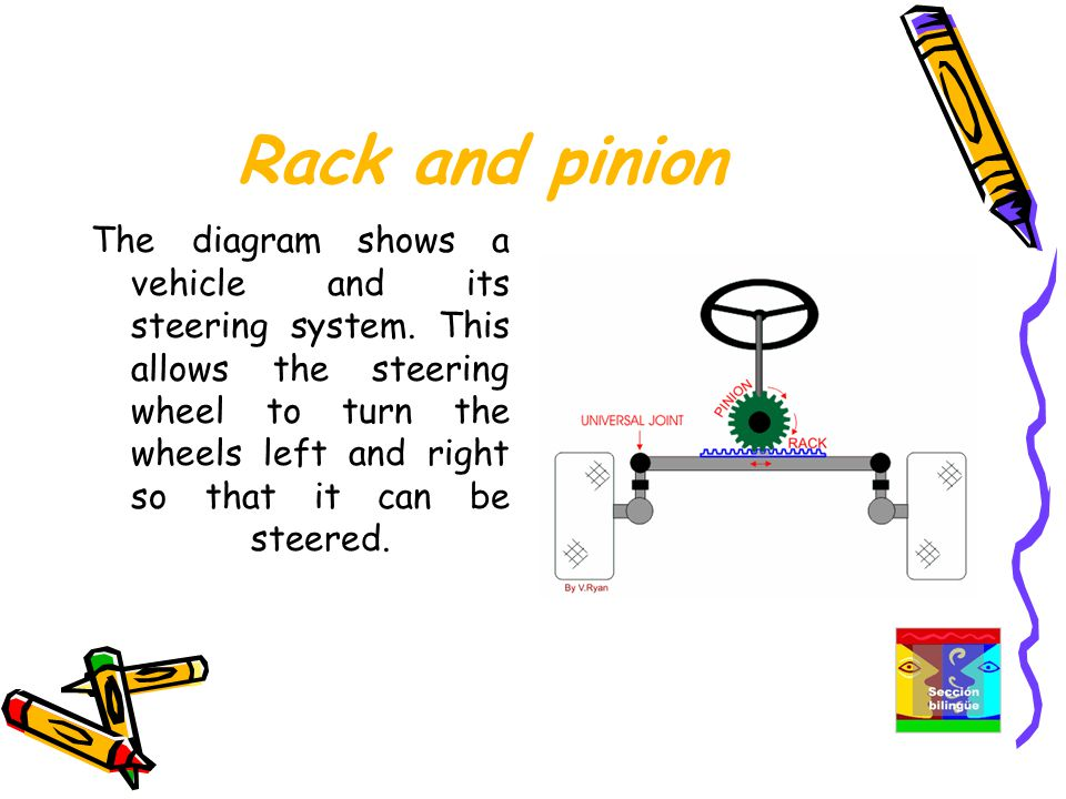 Rack and pinion The diagram shows a vehicle and its steering system.