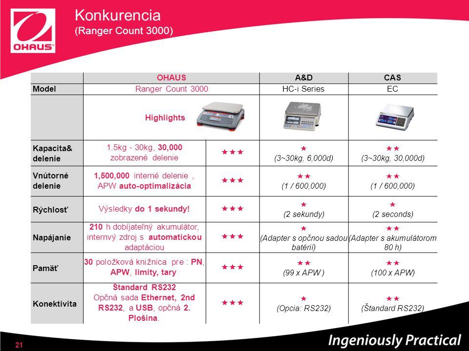 Konkurencia (Ranger Count 3000) 21 OHAUSA&DCAS ModelRanger Count 3000HC-i SeriesEC Highlights Kapacita& delenie 1.5kg - 30kg, 30,000 zobrazené delenie   (3~30kg, 6,000d)  (3~30kg, 30,000d) Vnútorné delenie 1,500,000 interné delenie, APW auto-optimalizácia   (1 / 600,000)  (1 / 600,000) RýchlosťVýsledky do 1 sekundy.