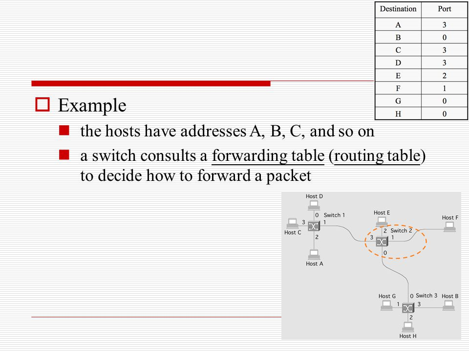  Example the hosts have addresses A, B, C, and so on a switch consults a forwarding table (routing table) to decide how to forward a packet