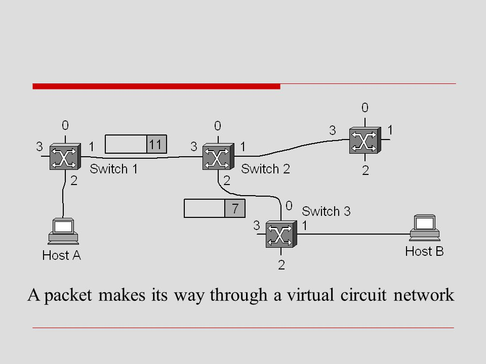A packet makes its way through a virtual circuit network