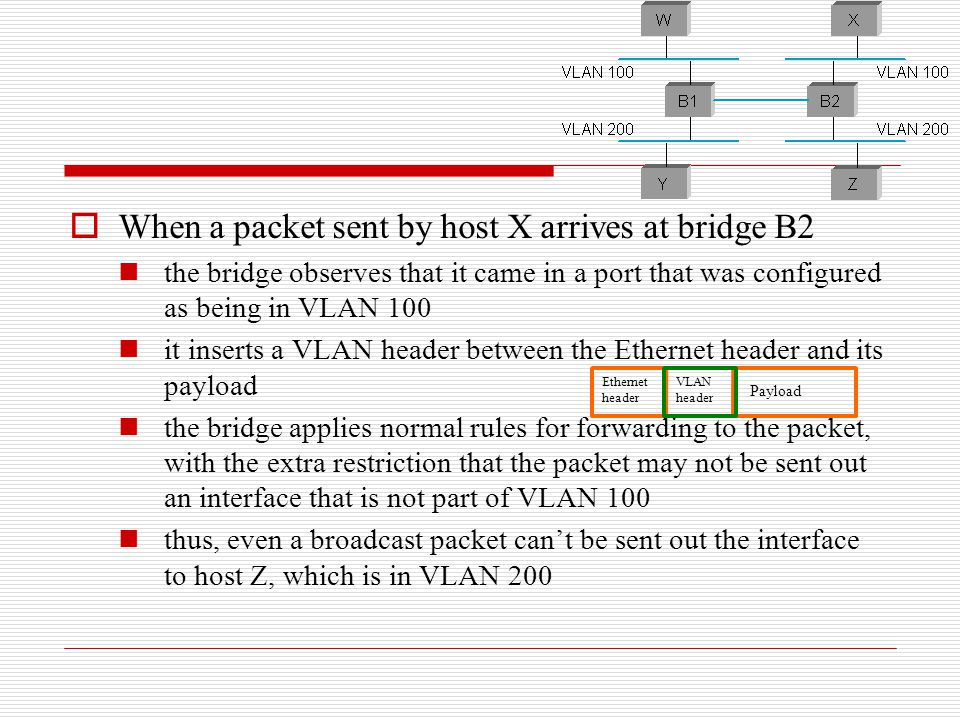  When a packet sent by host X arrives at bridge B2 the bridge observes that it came in a port that was configured as being in VLAN 100 it inserts a V