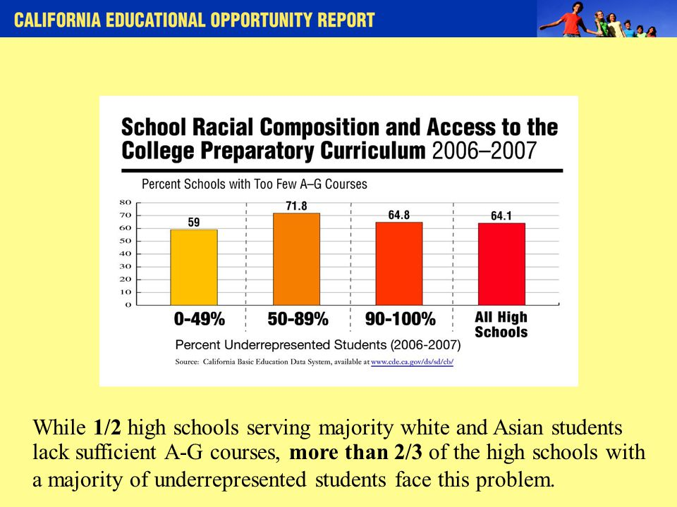 While 1/2 high schools serving majority white and Asian students lack sufficient A-G courses, more than 2/3 of the high schools with a majority of underrepresented students face this problem.