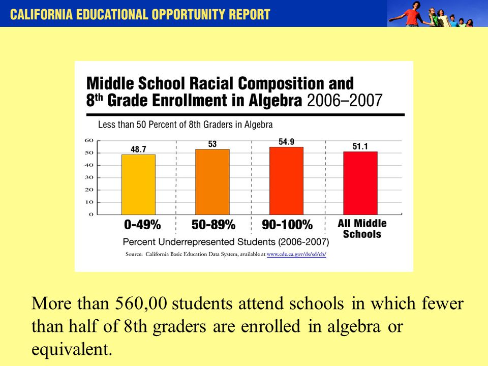 More than 560,00 students attend schools in which fewer than half of 8th graders are enrolled in algebra or equivalent.